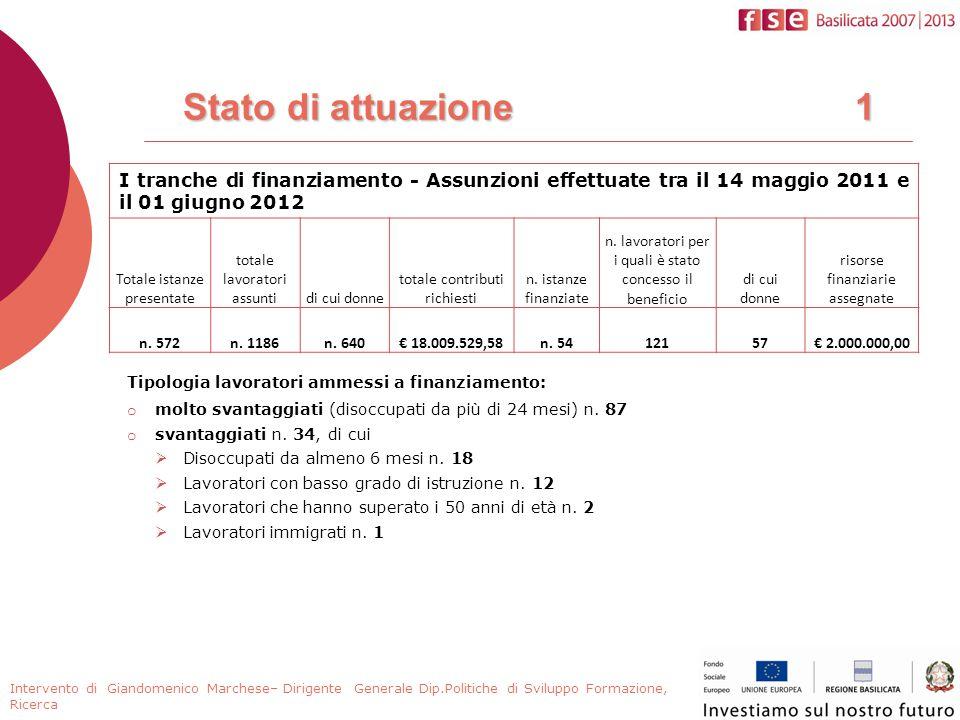Stato di attuazione 1 I tranche di finanziamento - Assunzioni effettuate tra il 14 maggio 2011 e il 01 giugno 2012 Totale istanze presentate totale lavoratori assuntidi cui donne totale contributi richiesti n.