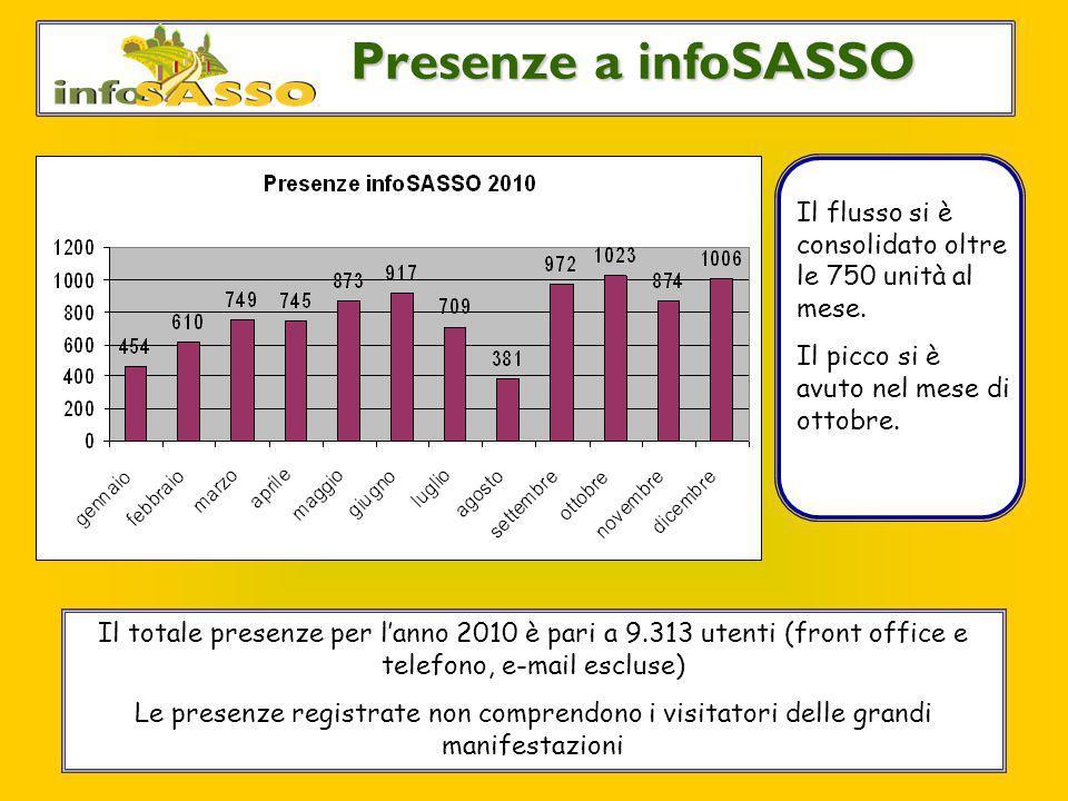 Le utenze di infoSASSO Presenze a infoSASSO Il totale presenze per l'anno 2010 è pari a 9.313 utenti (front office e telefono, e-mail escluse) Le pres