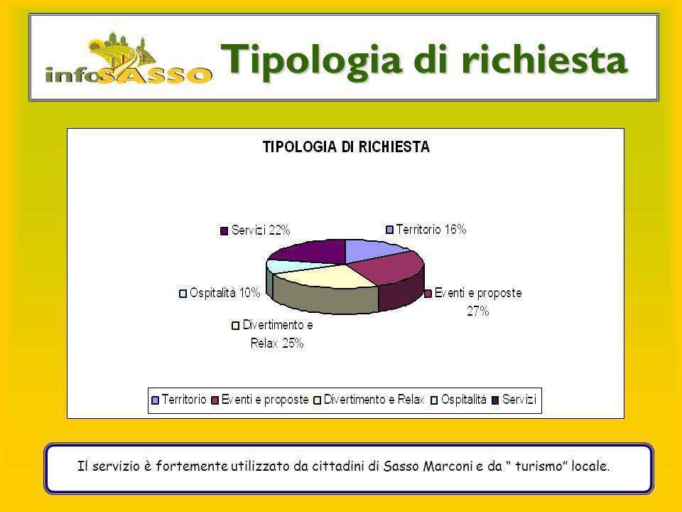 """Il servizio è fortemente utilizzato da cittadini di Sasso Marconi e da """" turismo"""" locale. Tipologia di richiesta"""