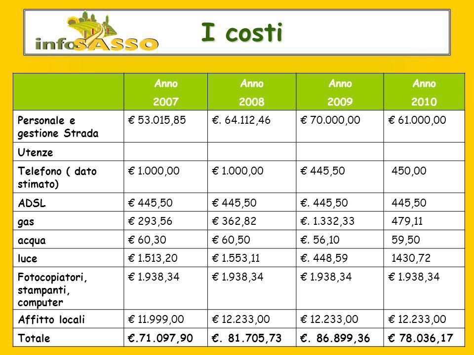 Le utenze di infoSASSO I costi I costi Anno 2007200820092010 Personale e gestione Strada € 53.015,85€. 64.112,46€ 70.000,00€ 61.000,00 Utenze Telefono