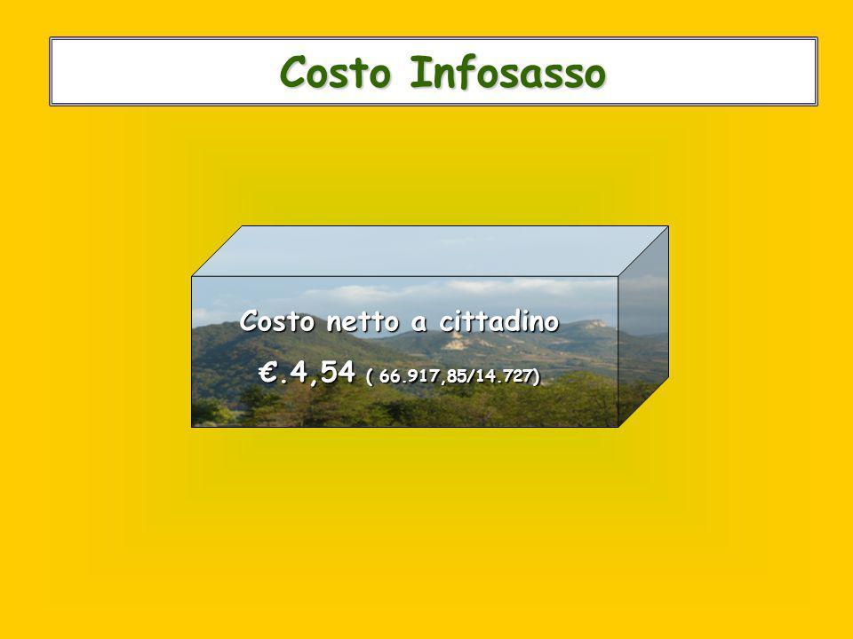 Costo Infosasso Costo Infosasso Costo netto a cittadino €.4,54 ( 66.917,85/14.727)