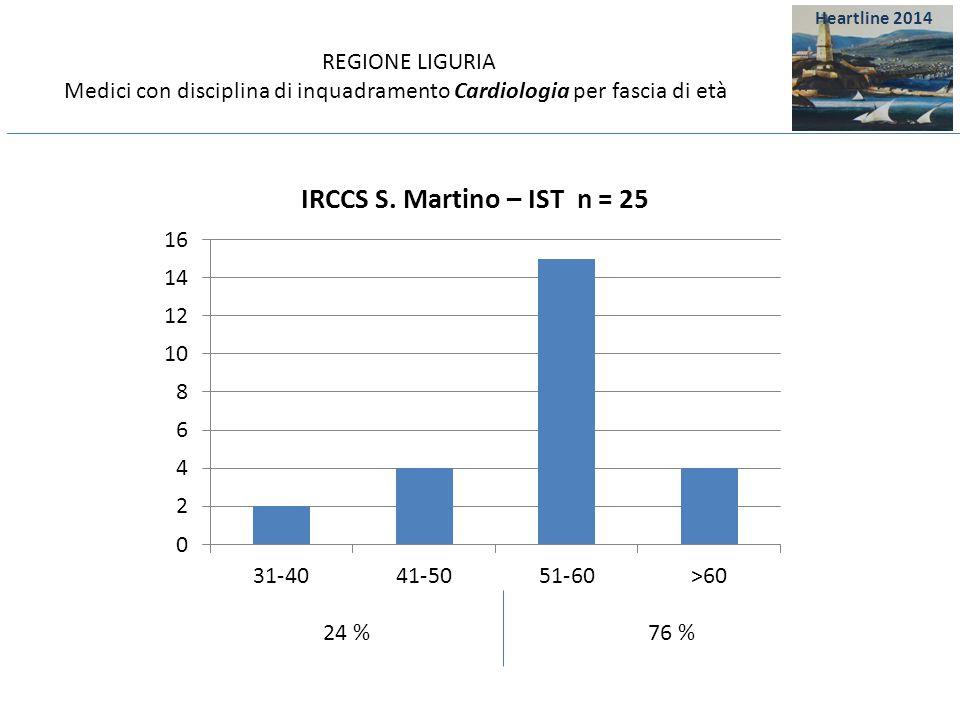 REGIONE LIGURIA Medici con disciplina di inquadramento Cardiologia per fascia di età 76 %24 % Heartline 2014