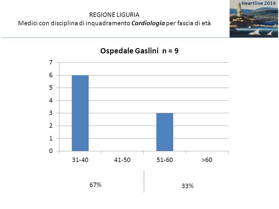 REGIONE LIGURIA Medici con disciplina di inquadramento Cardiologia per fascia di età 67% 33% Heartline 2014