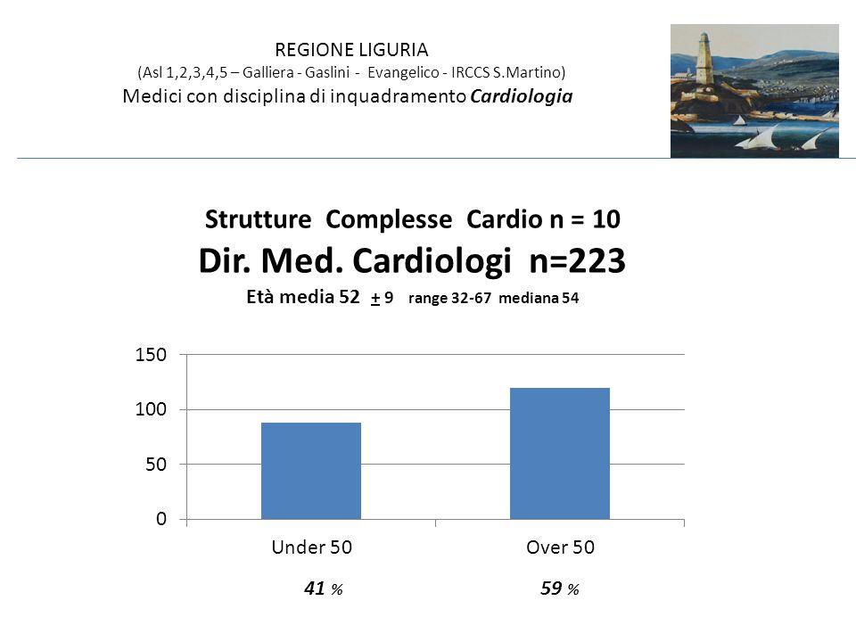 43 % 25 % 17 % 15 % età REGIONE LIGURIA (Asl 1,2,3,4,5 – Galliera - Gaslini - Evangelico - IRCCS S.Martino) Medici con disciplina di inquadramento Cardiologia per fascia di età Heartline 2014