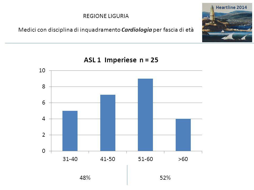 REGIONE LIGURIA Medici con disciplina di inquadramento Cardiologia per fascia di età 62 %38 % Heartline 2014