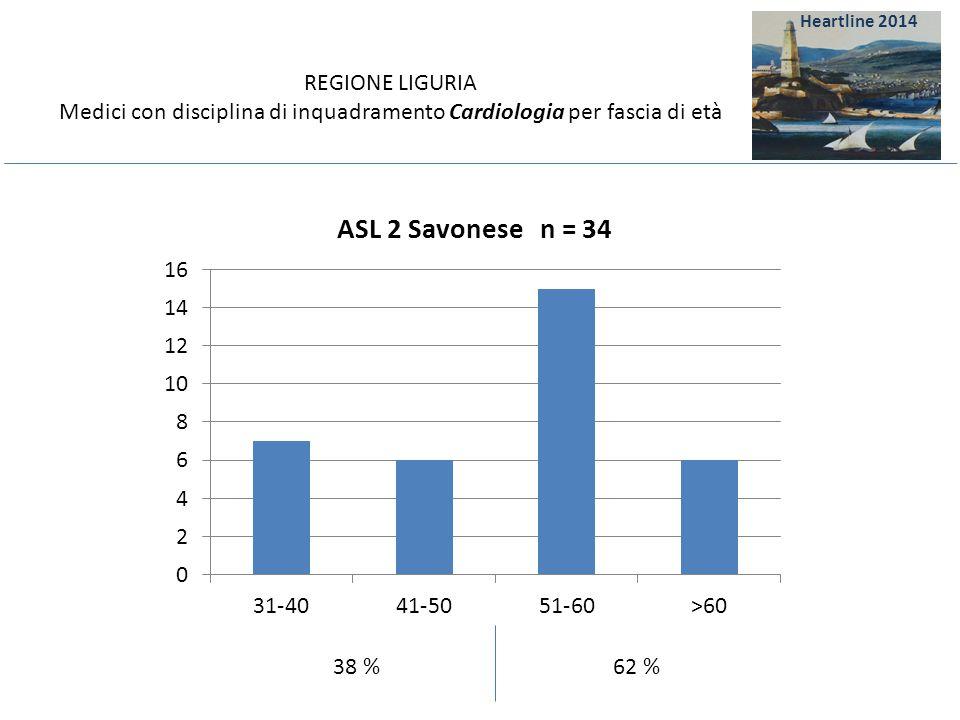 REGIONE LIGURIA Medici con disciplina di inquadramento Cardiologia per fascia di età 61 % 39 % Heartline 2014