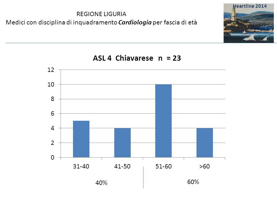 REGIONE LIGURIA Medici con disciplina di inquadramento Cardiologia per fascia di età 60% 40% Heartline 2014