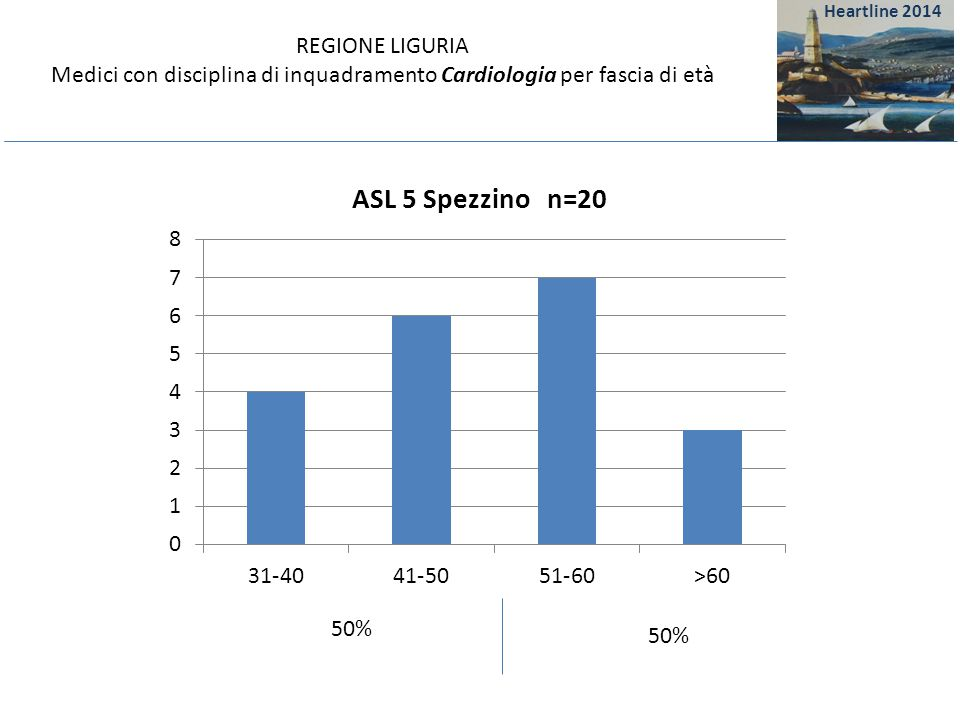 REGIONE LIGURIA Medici con disciplina di inquadramento Cardiologia per fascia di età 35%65% Heartline 2014