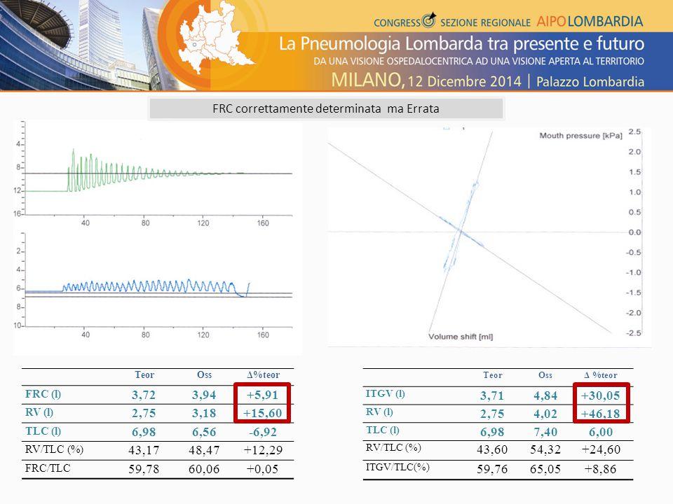 FRC correttamente determinata ma Errata TeorOssΔ %teor ITGV (l) 3,714,84+30,05 RV (l) 2,754,02+46,18 TLC (l) 6,987,406,00 RV/TLC (%) 43,6054,32+24,60
