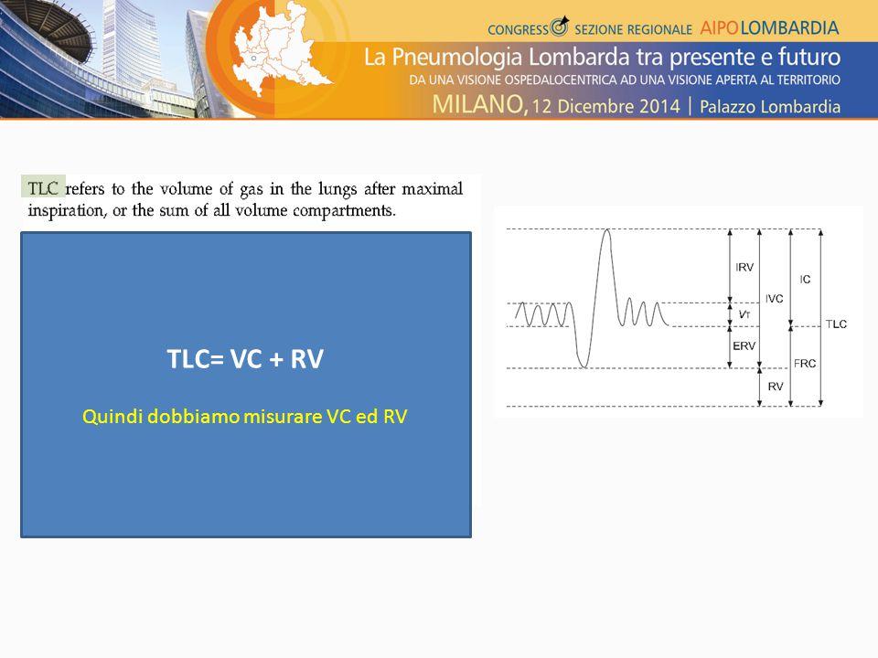 (FVC) TLC= VC + RV Quindi dobbiamo misurare VC ed RV
