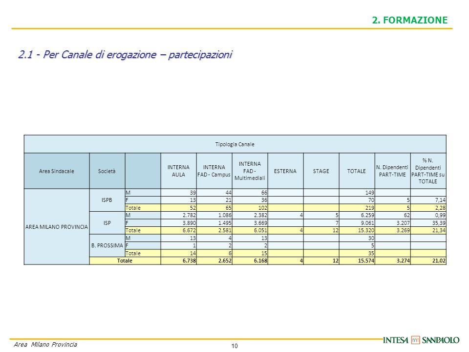 10 Area Milano Provincia 2.