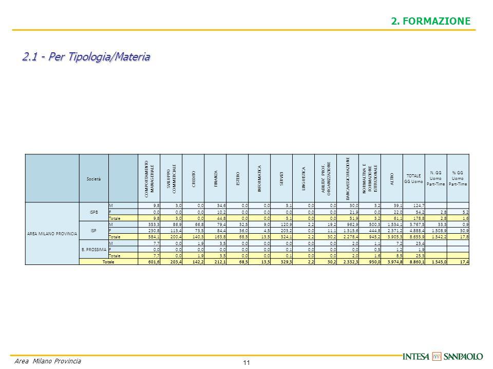 11 Area Milano Provincia 2.1 - Per Tipologia/Materia 2.