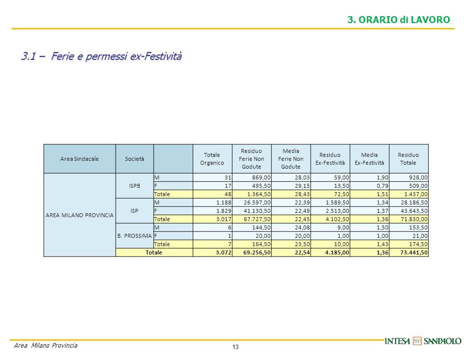 13 Area Milano Provincia 3.