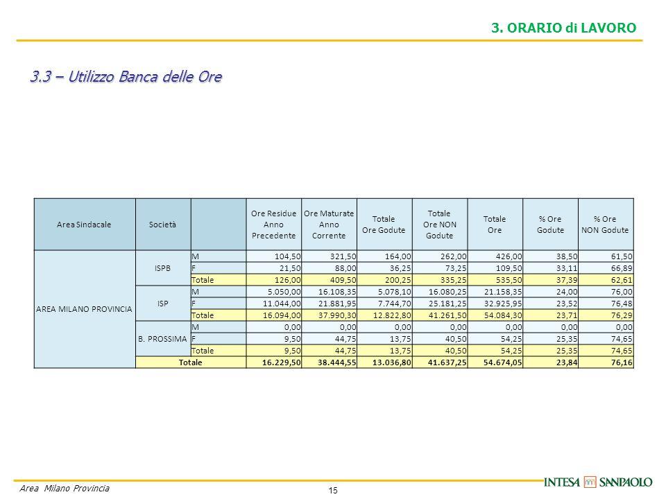 15 Area Milano Provincia 3.3 – Utilizzo Banca delle Ore 3.