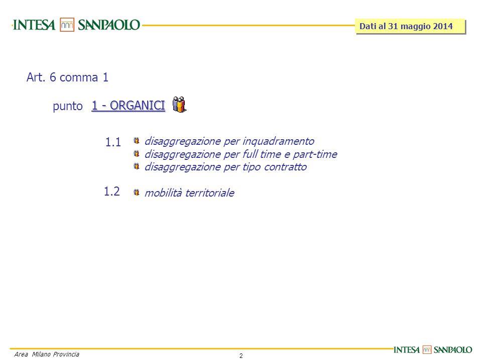 3 Area Milano Provincia 1.1 - Disaggregazione per inquadramento L'organico è quello effettivo, composto dal personale in servizio (ad eccezione degli atipici), dai distaccati da altre Società (distaccati In ) e le assegnazioni temporanee, al netto dei distaccati out , delle cessazioni.
