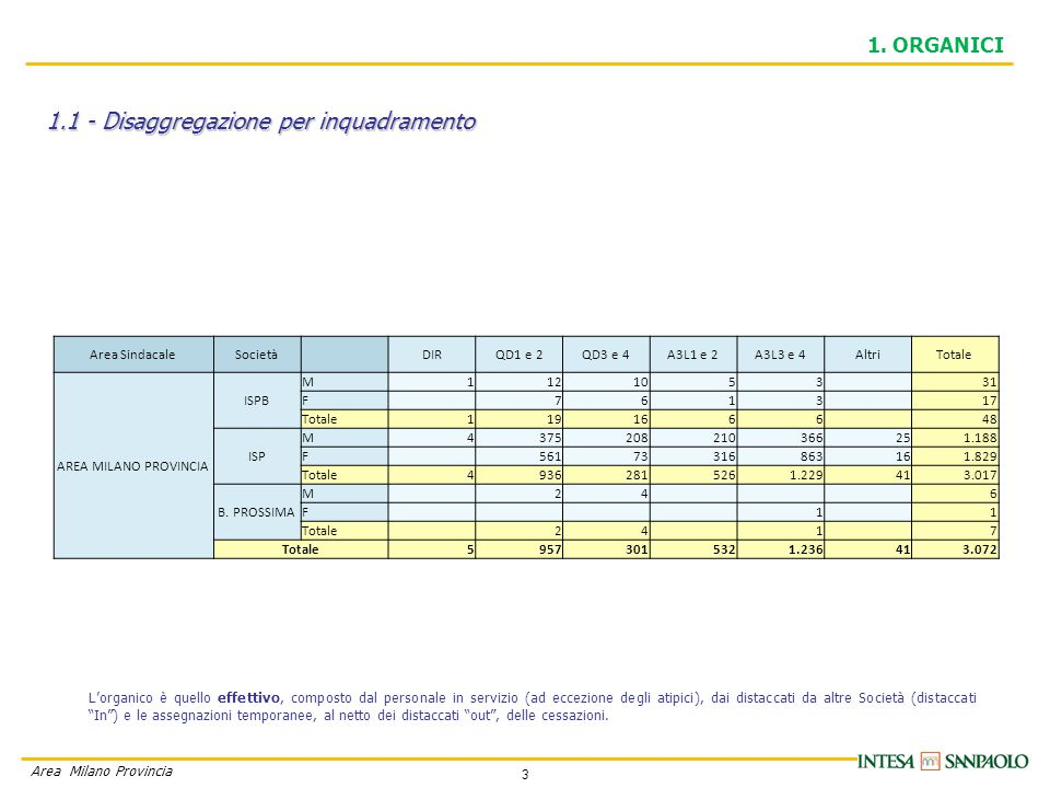 14 Area Milano Provincia 3.2 - Andamento dello Straordinario 3.