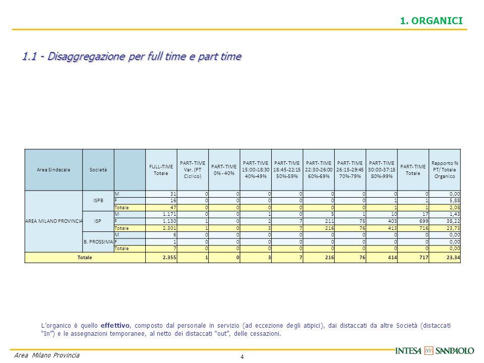 4 Area Milano Provincia 1.1 - Disaggregazione per full time e part time 1. ORGANICI L'organico è quello effettivo, composto dal personale in servizio