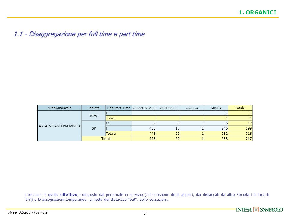 5 Area Milano Provincia 1.1 - Disaggregazione per full time e part time 1.