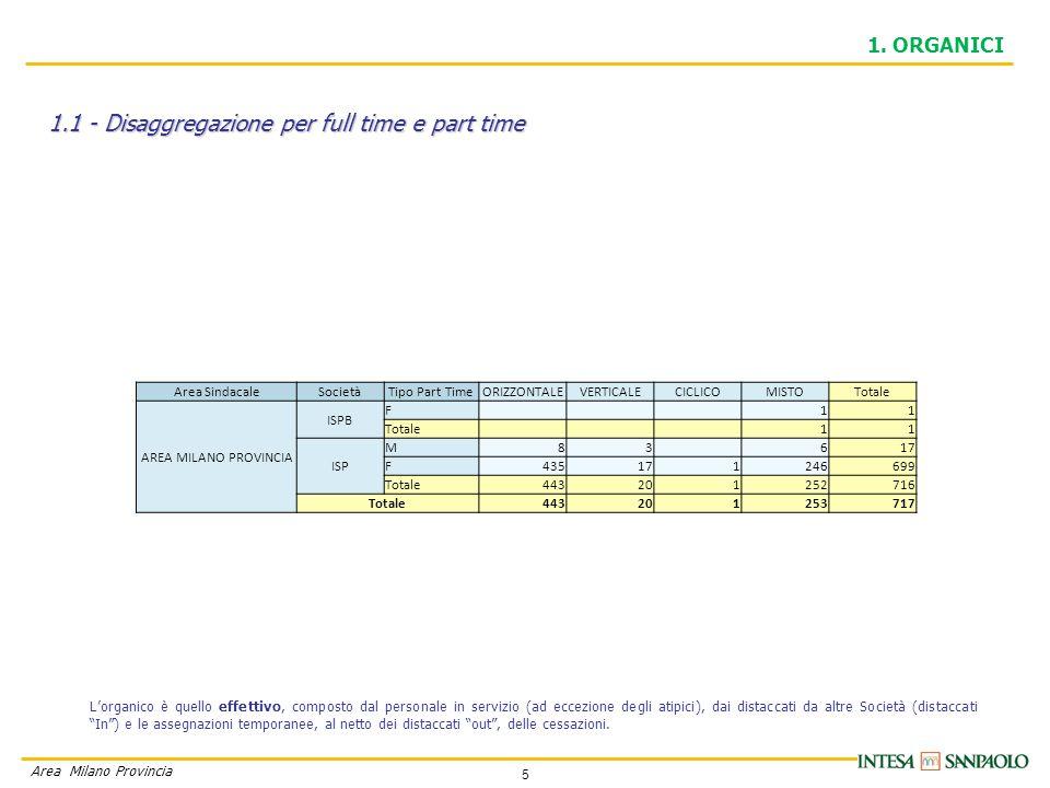 5 Area Milano Provincia 1.1 - Disaggregazione per full time e part time 1. ORGANICI L'organico è quello effettivo, composto dal personale in servizio