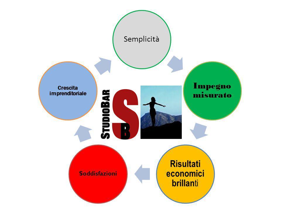 Semplicità Impegno misurato Risultati economici brillan ti Soddisfazioni Crescita imprenditoriale