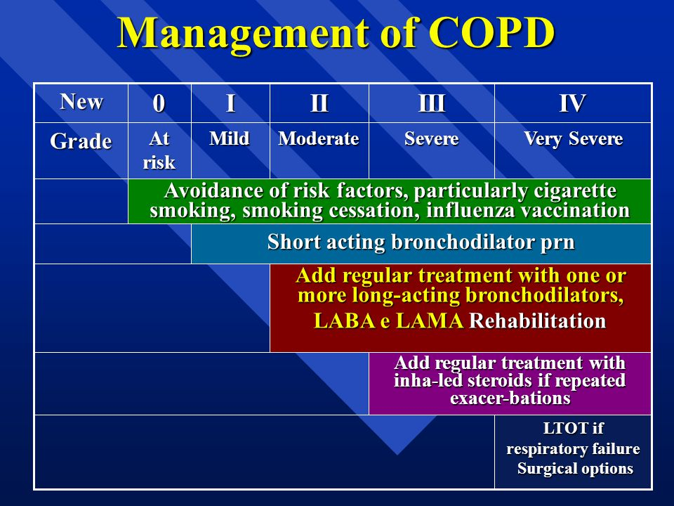 Management of COPD IVIIIIII0New Add regular treatment with inha-led steroids if repeated exacer-bations Severe LTOT if respiratory failure Surgical op