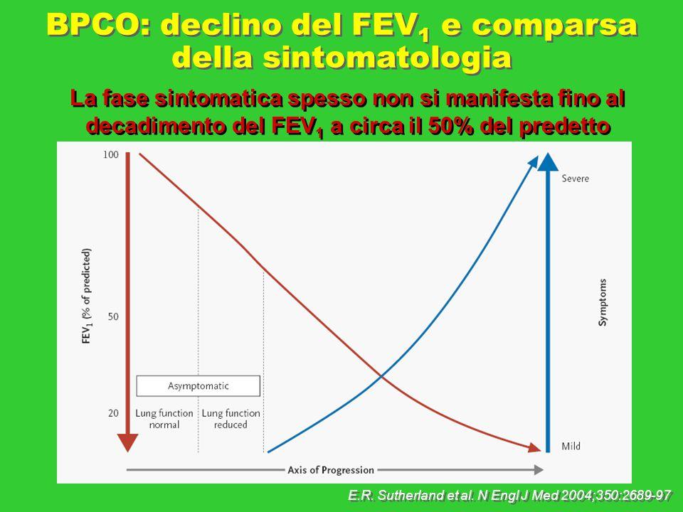 E.R. Sutherland et al. N Engl J Med 2004;350:2689-97 BPCO: declino del FEV 1 e comparsa della sintomatologia La fase sintomatica spesso non si manifes