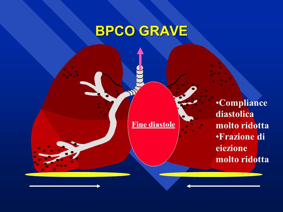 BPCO GRAVE Fine diastole Compliance diastolica molto ridotta Frazione di eiezione molto ridotta