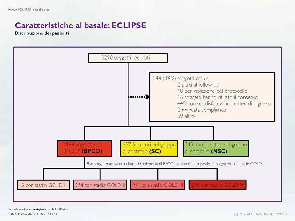 L'aclidinio ha migliorato la dispnea (TDI) dei pazienti: ACCORD COPD I Kerwin EM, et al, COPD 2012,9:90-101 Settimana Variazione media dei minimi quadrati dal basale (ES) del punteggio focale TDI Aclidinio 400 µg Aclidinio 200 µg Placebo 3,5 1,5 0 2,0 1,0 0,5 0 4812 ** * * * ** * Miglioramento MCID *p<0,05; **p<0,01; ***p<0,001 rispetto al placebo; MCID = minima differenza clinicamente importante 1 unità differenza clinicamente significativa Studio multicentrico di Fase III della durata di 12 settimane, in doppio cieco, controllato con placebo, a gruppi paralleli, su pazienti (n=561) con BPCO da moderata a grave.