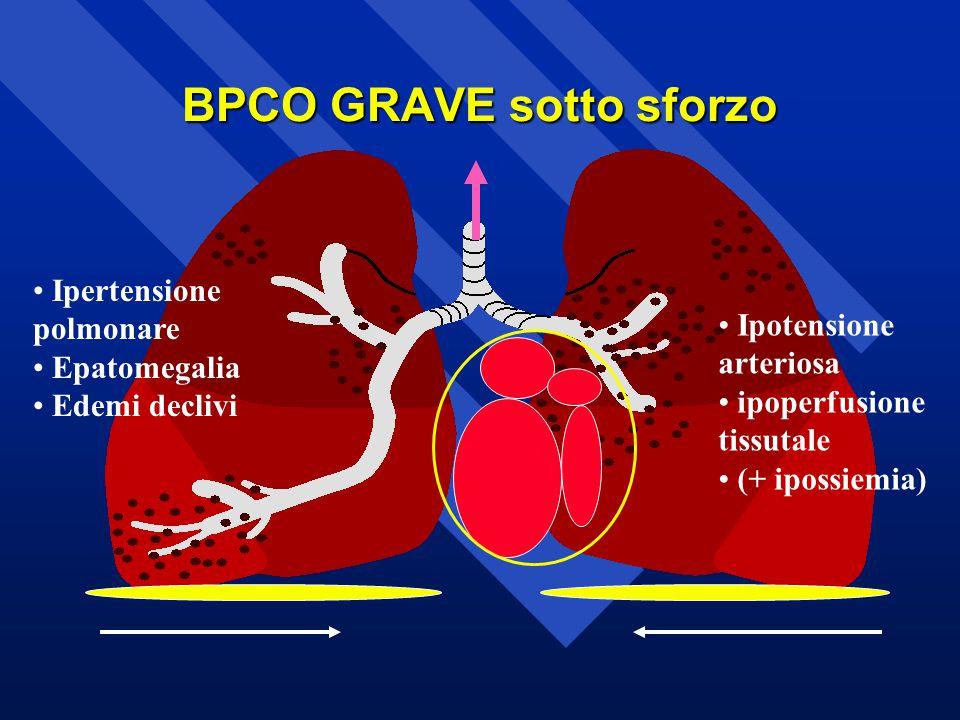 BPCO GRAVE sotto sforzo Ipotensione arteriosa ipoperfusione tissutale (+ ipossiemia) Ipertensione polmonare Epatomegalia Edemi declivi