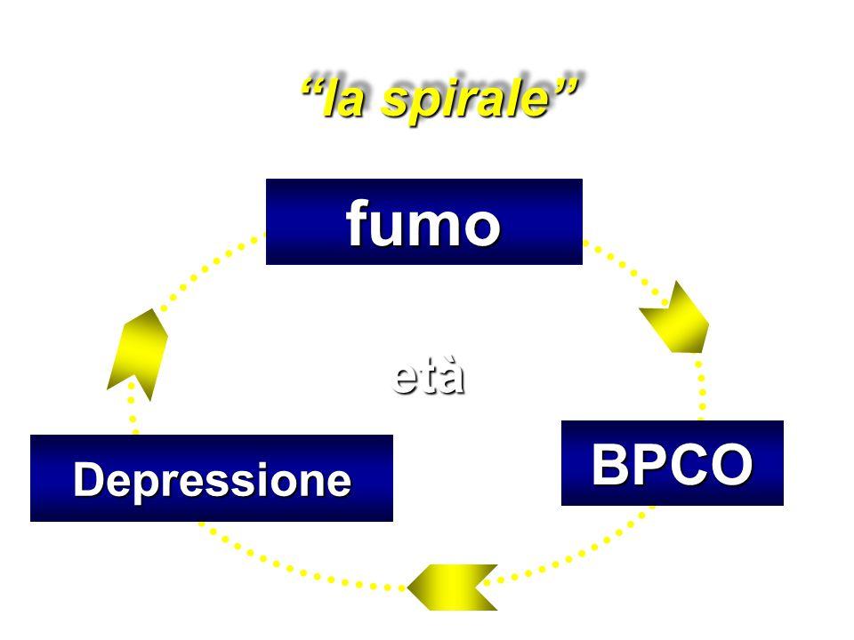 """""""la spirale"""" fumo BPCO Depressione età"""