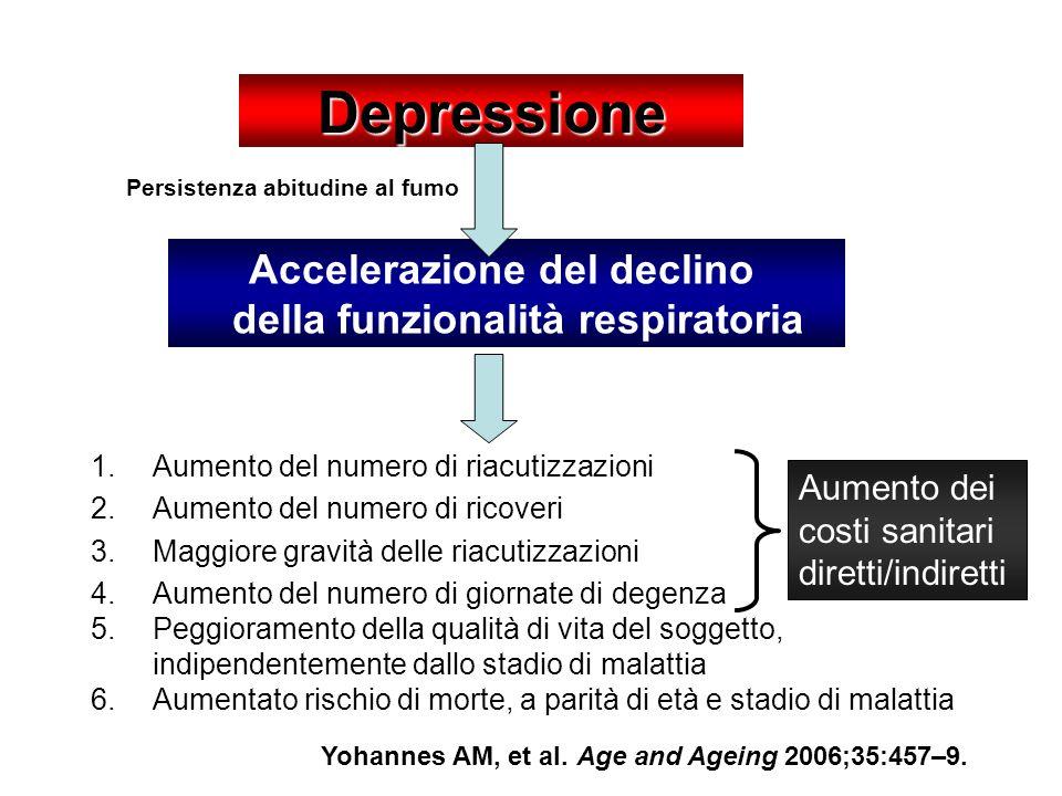 Depressione 1.Aumento del numero di riacutizzazioni 2.Aumento del numero di ricoveri 3.Maggiore gravità delle riacutizzazioni 4.Aumento del numero di