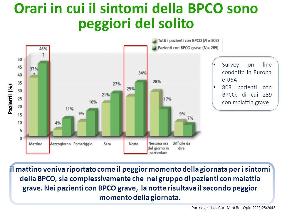 Pazienti (%) Orari in cui il sintomi della BPCO sono peggiori del solito Partridge et al.
