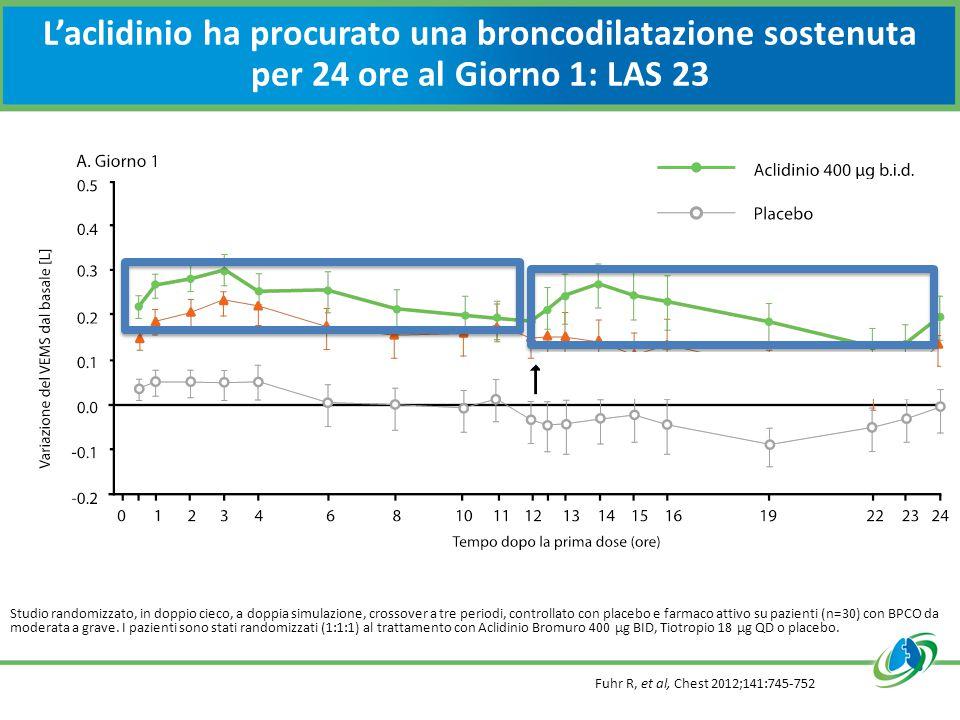 L'aclidinio ha procurato una broncodilatazione sostenuta per 24 ore al Giorno 1: LAS 23 Fuhr R, et al, Chest 2012;141:745-752 Studio randomizzato, in doppio cieco, a doppia simulazione, crossover a tre periodi, controllato con placebo e farmaco attivo su pazienti (n=30) con BPCO da moderata a grave.