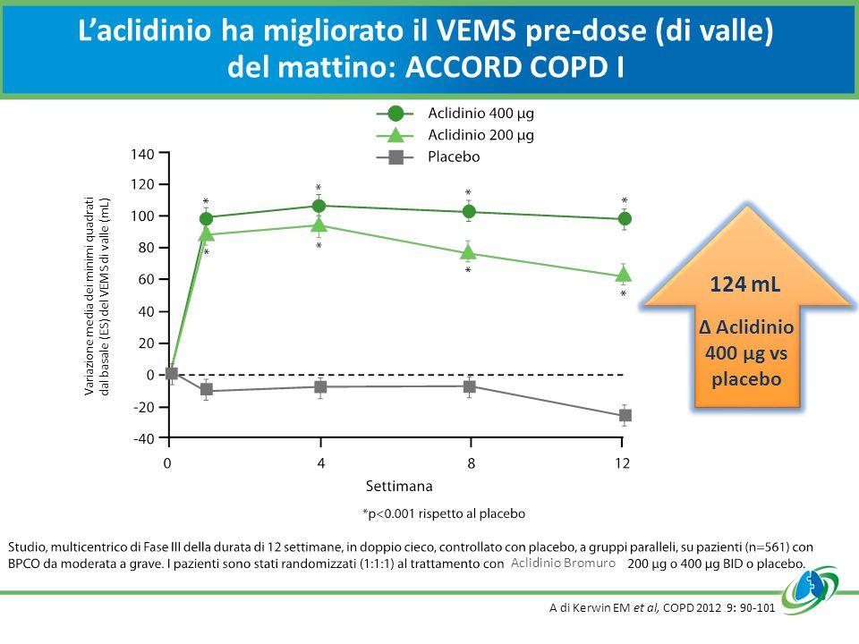 L'aclidinio ha migliorato il VEMS pre-dose (di valle) del mattino: ACCORD COPD I A di Kerwin EM et al, COPD 2012 9: 90-101 Variazione media dei minimi quadrati dal basale (ES) del VEMS di valle (mL) Aclidinio Bromuro 124 mL Δ Aclidinio 400 µg vs placebo