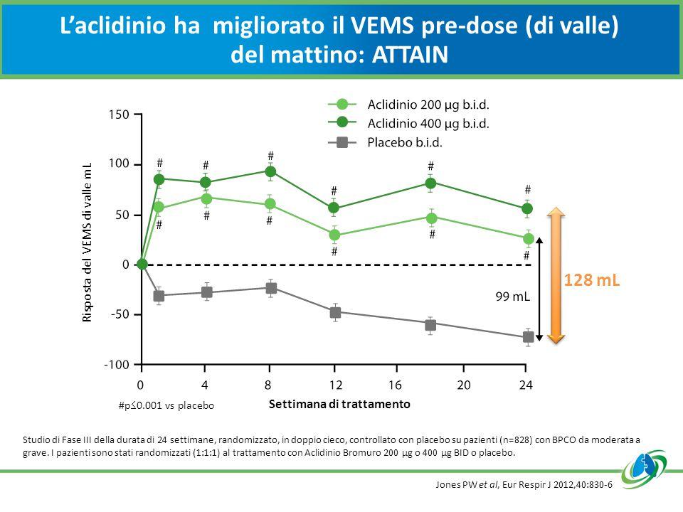 L'aclidinio ha migliorato il VEMS pre-dose (di valle) del mattino: ATTAIN Jones PW et al, Eur Respir J 2012,40:830-6 Studio di Fase III della durata di 24 settimane, randomizzato, in doppio cieco, controllato con placebo su pazienti (n=828) con BPCO da moderata a grave.