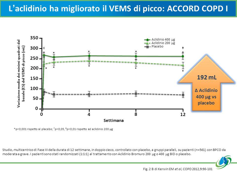 L'aclidinio ha migliorato il VEMS di picco: ACCORD COPD I Fig. 2 B di Kerwin EM et al, COPD 2012,9:90-101 Studio, multicentrico di Fase III della dura