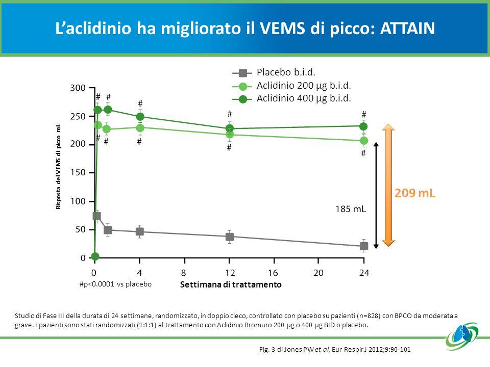 L'aclidinio ha migliorato il VEMS di picco: ATTAIN Fig. 3 di Jones PW et al, Eur Respir J 2012;9:90-101 Studio di Fase III della durata di 24 settiman