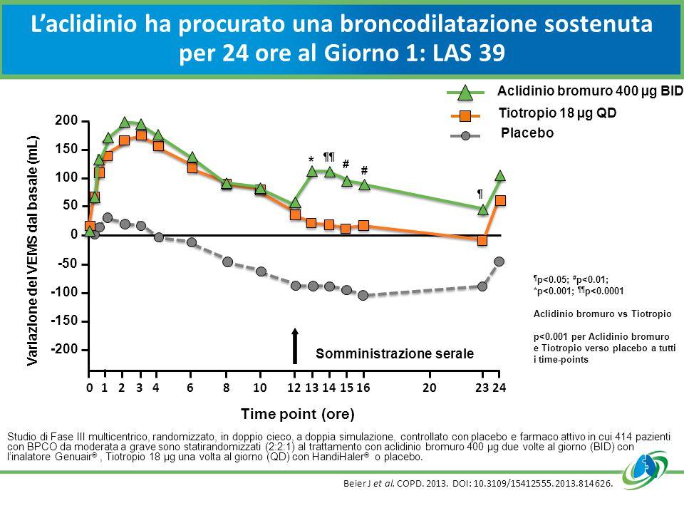 L'aclidinio ha procurato una broncodilatazione sostenuta per 24 ore al Giorno 1: LAS 39 Studio di Fase III multicentrico, randomizzato, in doppio cieco, a doppia simulazione, controllato con placebo e farmaco attivo in cui 414 pazienti con BPCO da moderata a grave sono statirandomizzati (2:2:1) al trattamento con aclidinio bromuro 400 µg due volte al giorno (BID) con l'inalatore Genuair ®, Tiotropio 18 µg una volta al giorno (QD) con HandiHaler ® o placebo.