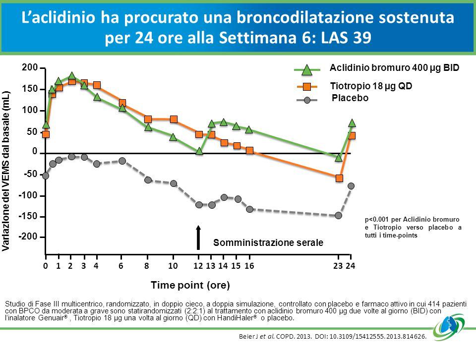 L'aclidinio ha procurato una broncodilatazione sostenuta per 24 ore alla Settimana 6: LAS 39 Studio di Fase III multicentrico, randomizzato, in doppio cieco, a doppia simulazione, controllato con placebo e farmaco attivo in cui 414 pazienti con BPCO da moderata a grave sono statirandomizzati (2:2:1) al trattamento con aclidinio bromuro 400 µg due volte al giorno (BID) con l'inalatore Genuair ®, Tiotropio 18 µg una volta al giorno (QD) con HandiHaler ® o placebo.