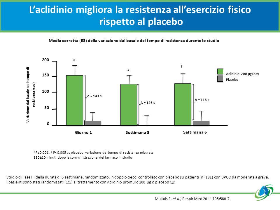 L'aclidinio migliora la resistenza all'esercizio fisico rispetto al placebo Maltais F, et al, Respir Med 2011 105:580-7.