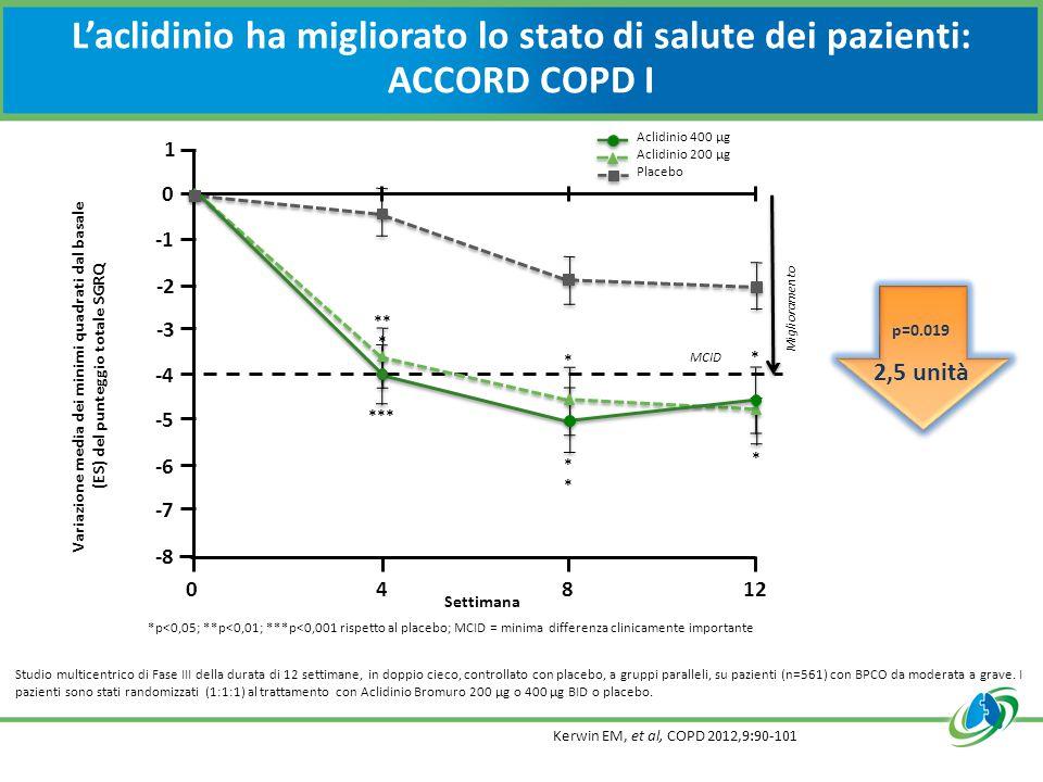 L'aclidinio ha migliorato lo stato di salute dei pazienti: ACCORD COPD I Kerwin EM, et al, COPD 2012,9:90-101 Studio multicentrico di Fase III della durata di 12 settimane, in doppio cieco, controllato con placebo, a gruppi paralleli, su pazienti (n=561) con BPCO da moderata a grave.