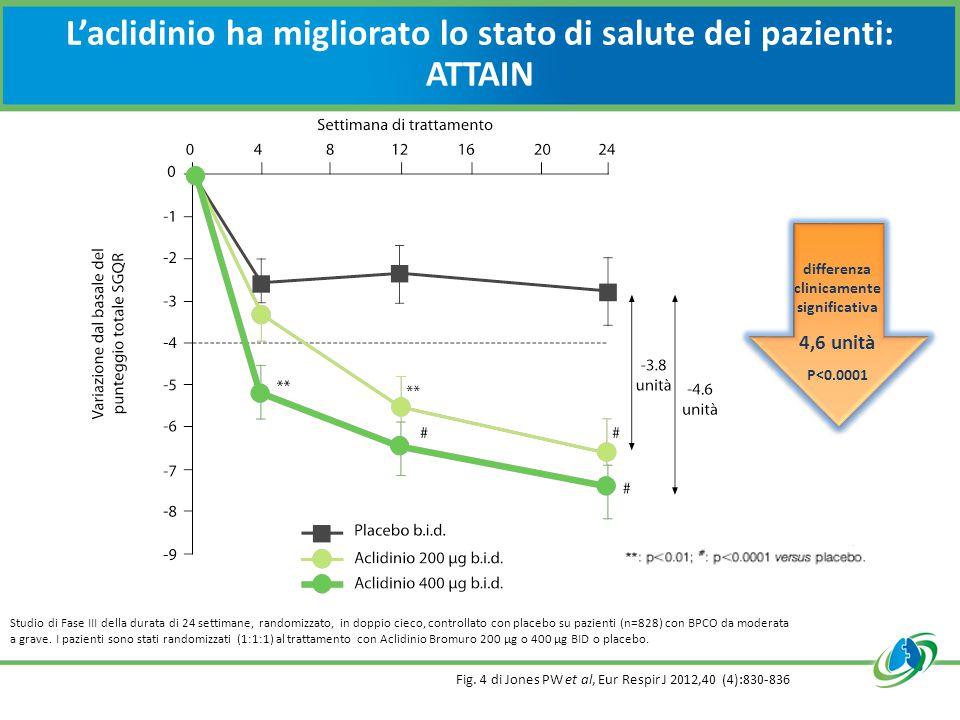 L'aclidinio ha migliorato lo stato di salute dei pazienti: ATTAIN Fig. 4 di Jones PW et al, Eur Respir J 2012,40 (4):830-836 Studio di Fase III della