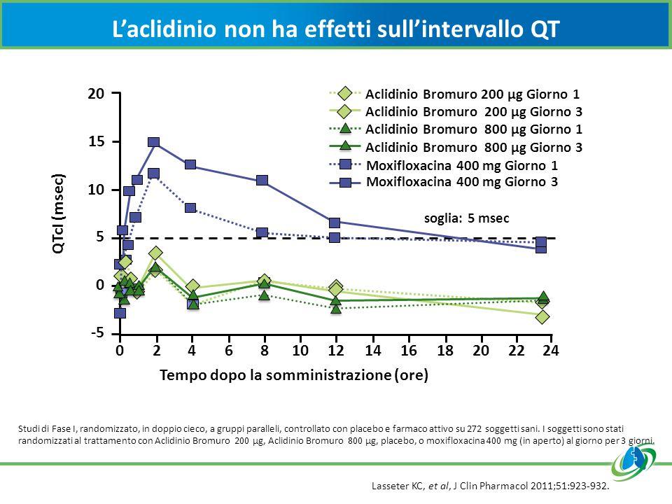 L'aclidinio non ha effetti sull'intervallo QT Lasseter KC, et al, J Clin Pharmacol 2011;51:923-932. Studi di Fase I, randomizzato, in doppio cieco, a