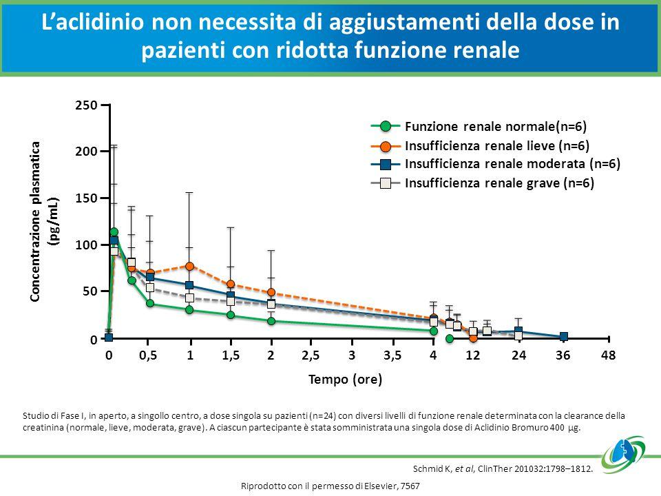 L'aclidinio non necessita di aggiustamenti della dose in pazienti con ridotta funzione renale Schmid K, et al, ClinTher 201032:1798–1812.