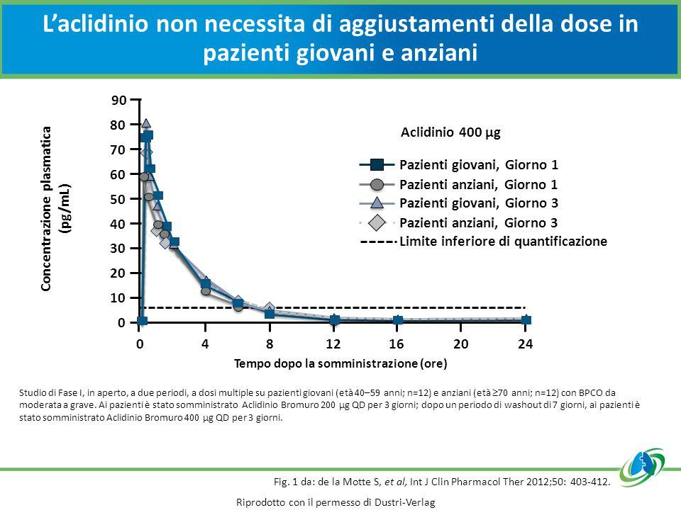 L'aclidinio non necessita di aggiustamenti della dose in pazienti giovani e anziani Fig. 1 da: de la Motte S, et al, Int J Clin Pharmacol Ther 2012;50