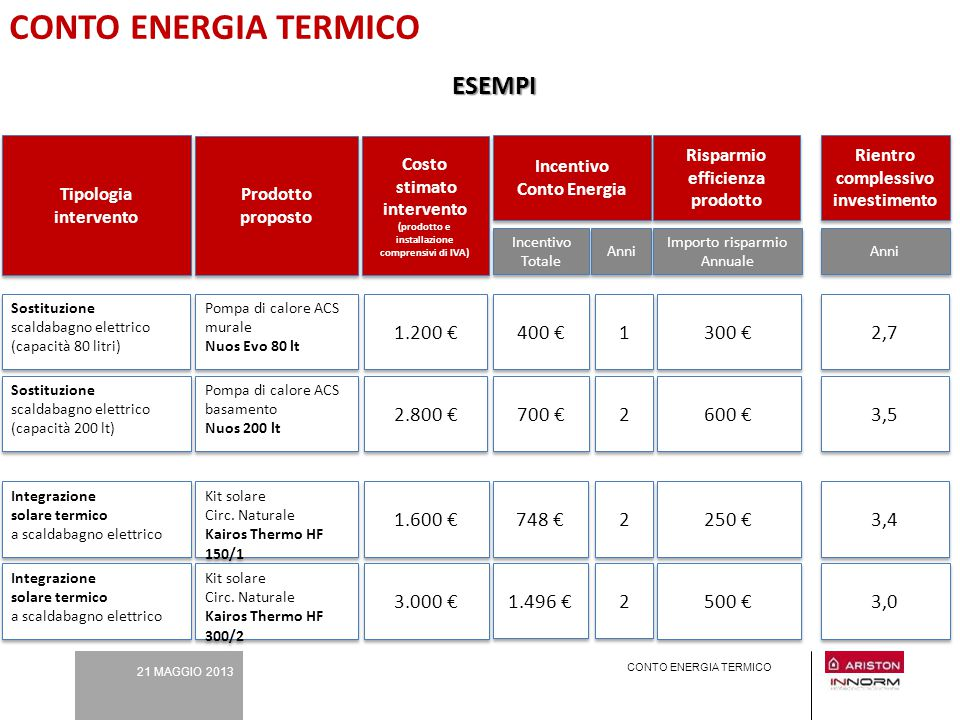 21 MAGGIO 2013 CONTO ENERGIA TERMICO Prodotto proposto Prodotto proposto Anni Incentivo Totale Pompa di calore ACS murale Nuos Evo 80 lt Pompa di calo