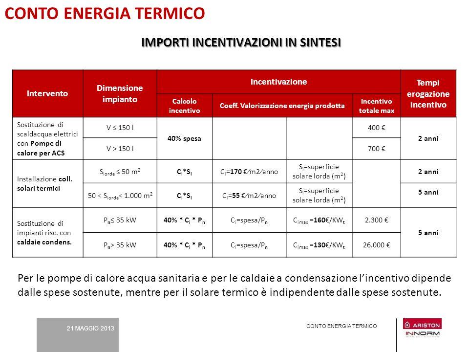 21 MAGGIO 2013 CONTO ENERGIA TERMICO Intervento Dimensione impianto Incentivazione Tempi erogazione incentivo Calcolo incentivo Coeff. Valorizzazione