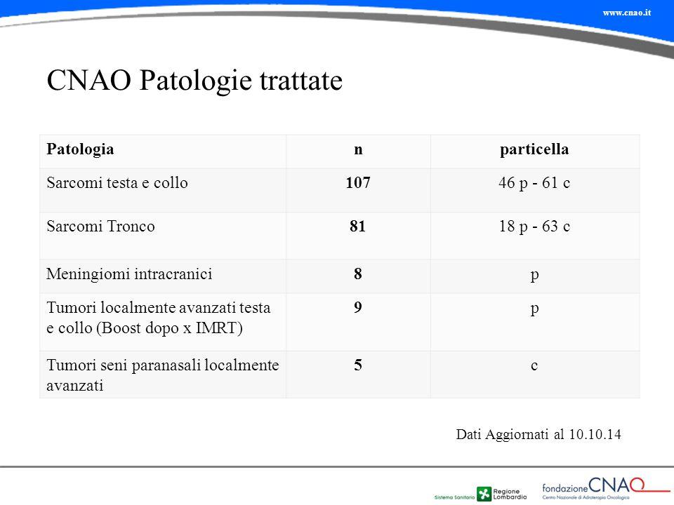 www.cnao.it CNAO Patologie trattate Patologianparticella Sarcomi testa e collo10746 p - 61 c Sarcomi Tronco8118 p - 63 c Meningiomi intracranici8p Tum