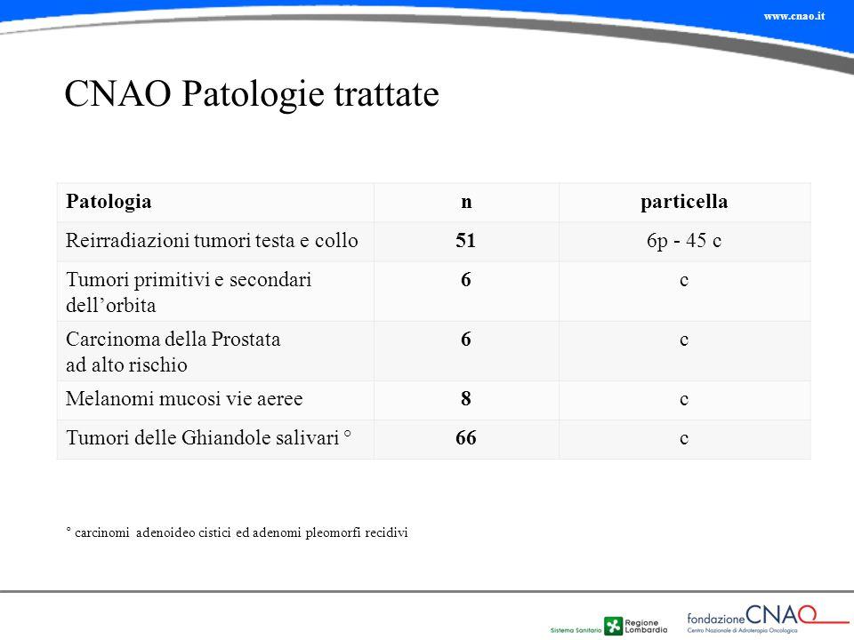 www.cnao.it CNAO Patologie trattate Patologianparticella Reirradiazioni tumori testa e collo516p - 45 c Tumori primitivi e secondari dell'orbita 6c Ca