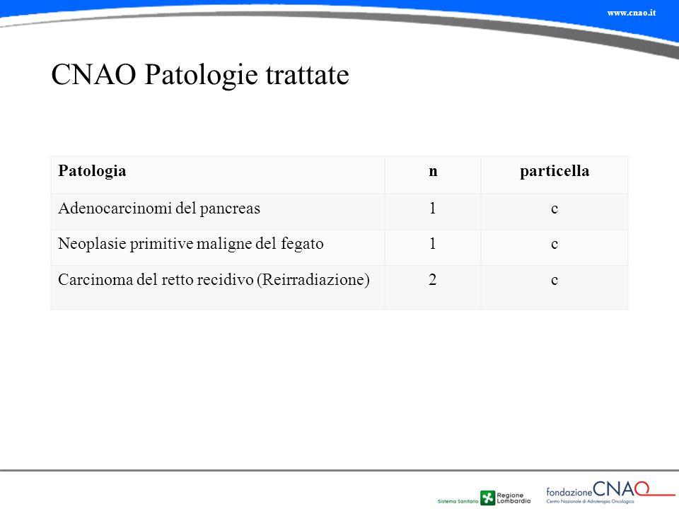 www.cnao.it Patologianparticella Adenocarcinomi del pancreas1c Neoplasie primitive maligne del fegato1c Carcinoma del retto recidivo (Reirradiazione)2c CNAO Patologie trattate